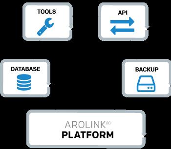 AROLINK® Platform