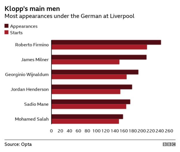 Most Liverpool appearances under Jurgen Klopp - Roberto Firmino (242 appearances, 211 starts), James Milner (210 appearances, 150 starts), Georginio Wijnaldum (192 appearances, 166 starts), Jordan Henderson (178 appearances, 152 starts), Sadio Mane (174 appearances, 165 starts), Mohamed Salah (158 appearances, 149 starts)