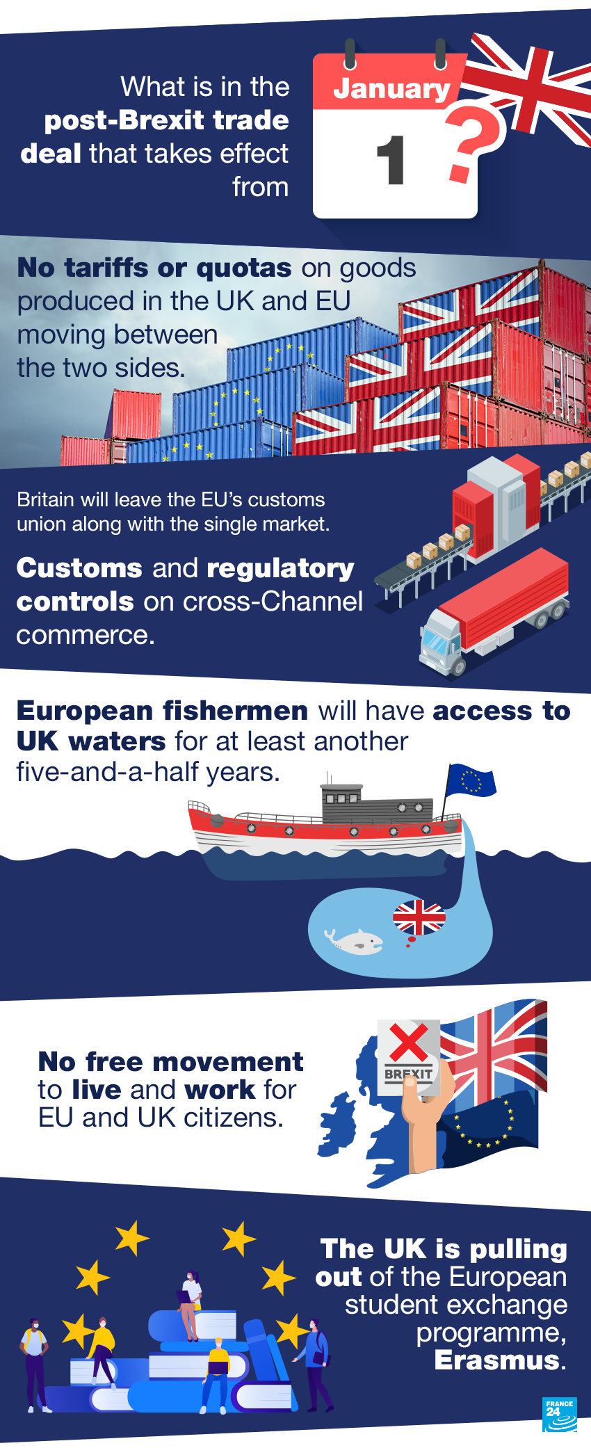 Brexit becomes a reality on Thursday as Britain leaves Europe's customs union and single market, ending nearly half a century of often turbulent ties with its closest neighbours.