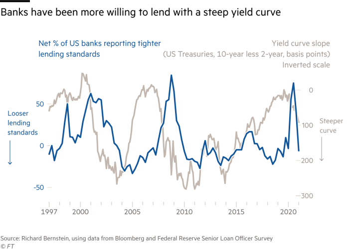 A chart showing how banks have been more willing to lend with a steep yield curve. As the slope on the US treasuries  10-year-less-2-year yield curve has steepened, so the net percentage of banks reporting tighter lending standards has fallen