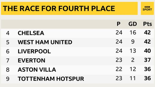 Snapshot showing 4th to 9th in the Premier League: 4th Chelsea, 5th West Ham, 6th Liverpool, 7th Everton, 8th Aston Villa & 9th Tottenham