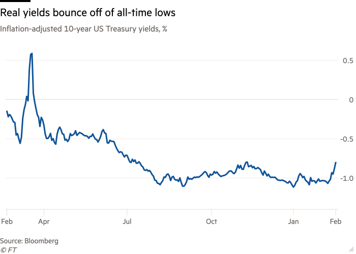 Line chart of Inflation-adjusted 10-year US Treasury yields, % showing Real yields bounce off of all-time lows