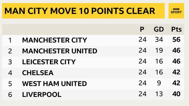Snapshot showing the top of the Premier League: 1st Man City, 2nd Man Utd, 3rd Leicester 4th Chelsea, 5th West Ham, 6th Liverpool