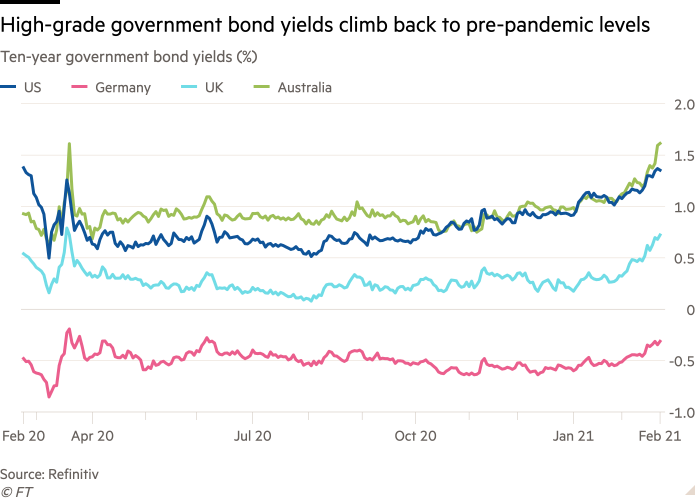 Line chart of Ten-year government bond yields (%) showing High-grade government bond yields climb back to pre-pandemic levels