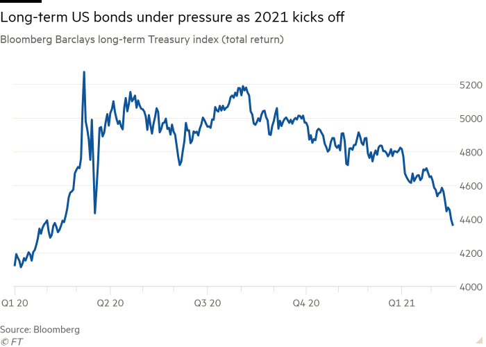 Line chart of Bloomberg Barclays long-term Treasury index (total return) showing Long-term US bonds under pressure as 2021 kicks off