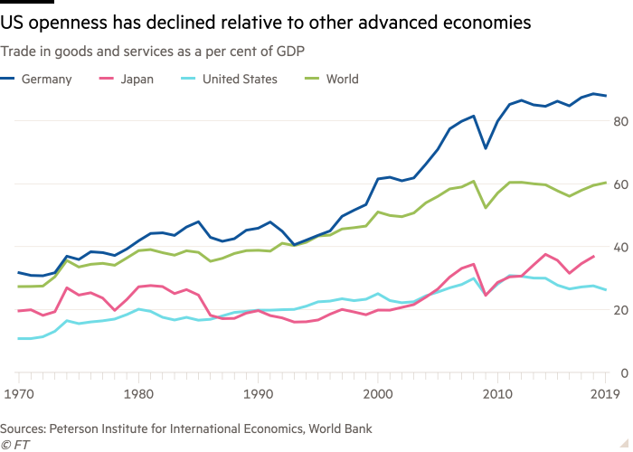 Line chart of Trade in goods and services as a per cent of GDP showing US openness has declined relative to other advanced economies
