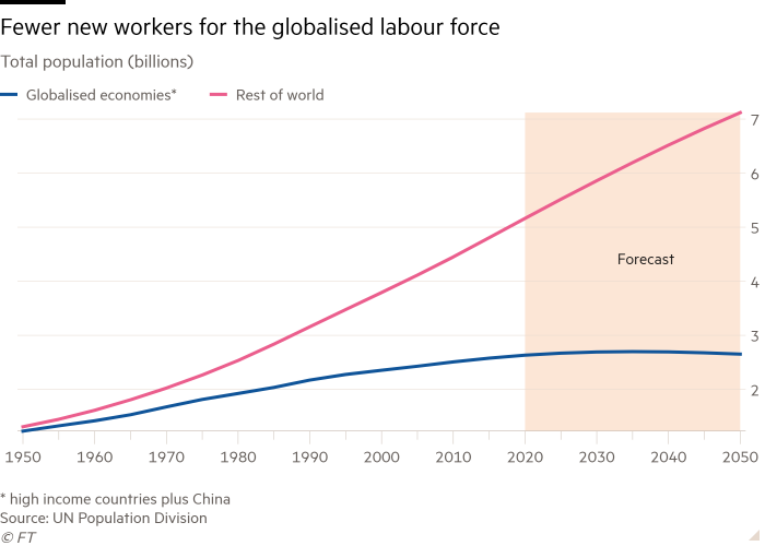 Line chart of Total population (billions) showing Fewer new workers for the globalised labour force