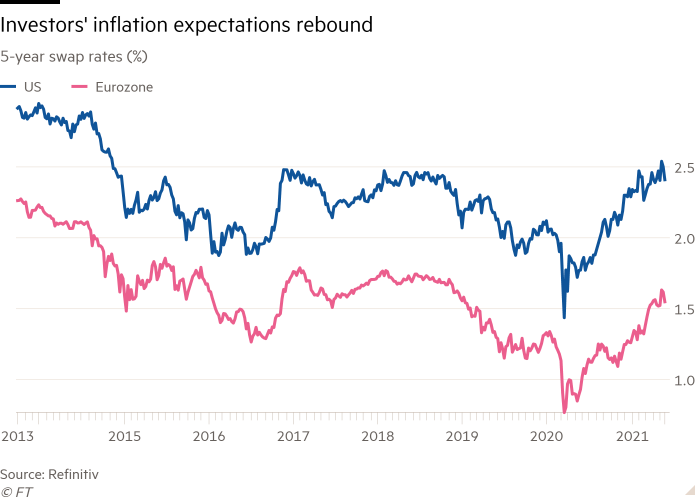 Line chart of 5-year swap rates (%) showing Investors' inflation expectations rebound