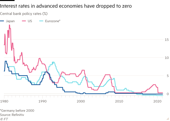 Line chart of Central bank policy rates (%) showing Interest rates in advanced economies have dropped to zero