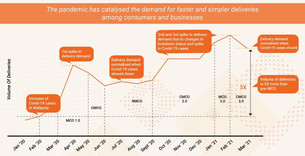 The graph illustrates the overall growth of delivery demand that was met by Lalamove throughout the pandemic. ― Graphic courtesy of Lalamove
