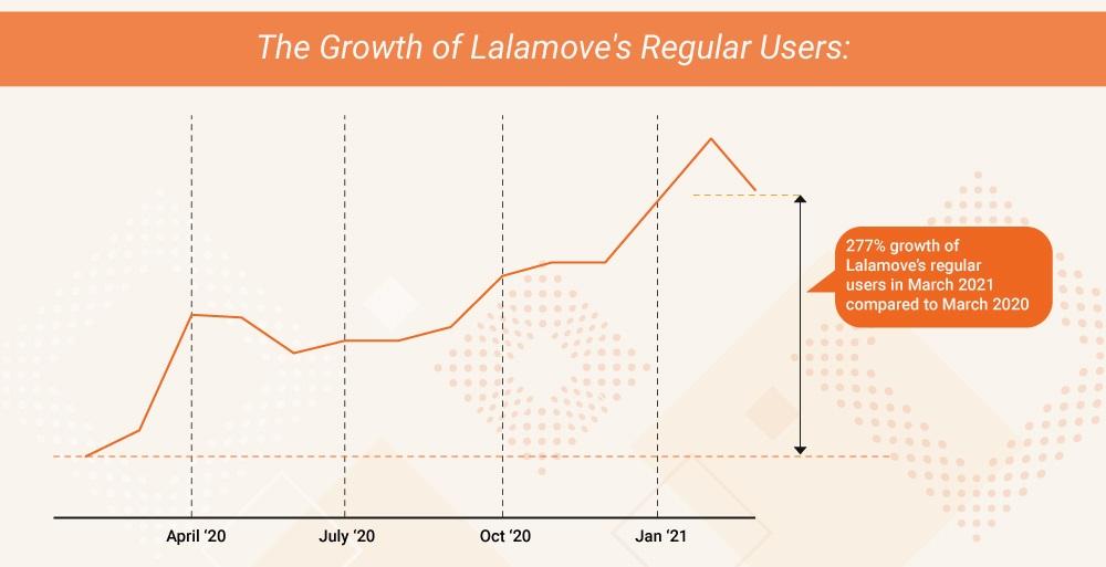 How Lalamove regular users grew. ― Graphic courtesy of Lalamove