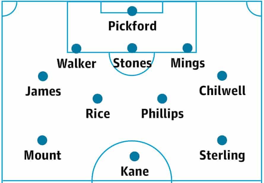 England's probable lineup