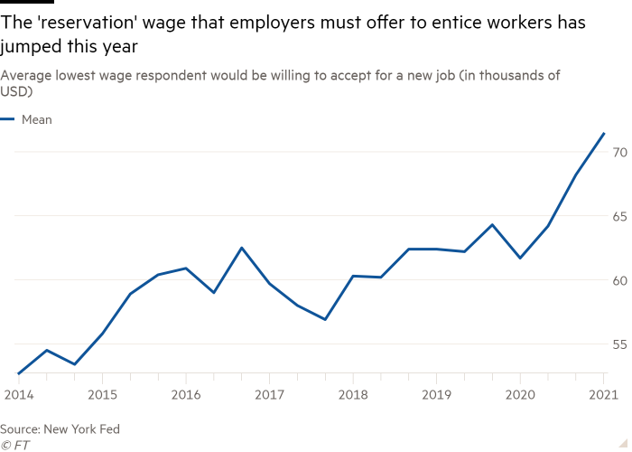 Line chart of Average lowest wage respondent would be willing to accept for a new job (in thousands of USD) showing The 'reservation' wage that employers must offer to entice workers has jumped this year