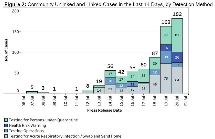 Community Unlinked and Linked Cases in the Last 14 Days, by Detection Method