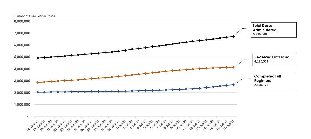 Progress of National Vaccination Programme Jul 14, 2021