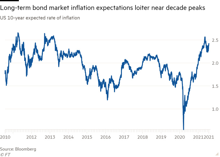 Line chart of US 10-year expected rate of inflation showing long-term bond market inflation expectations loiter near decade peaks
