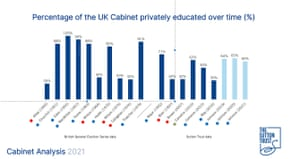 % of cabinet ministers who are privately educated