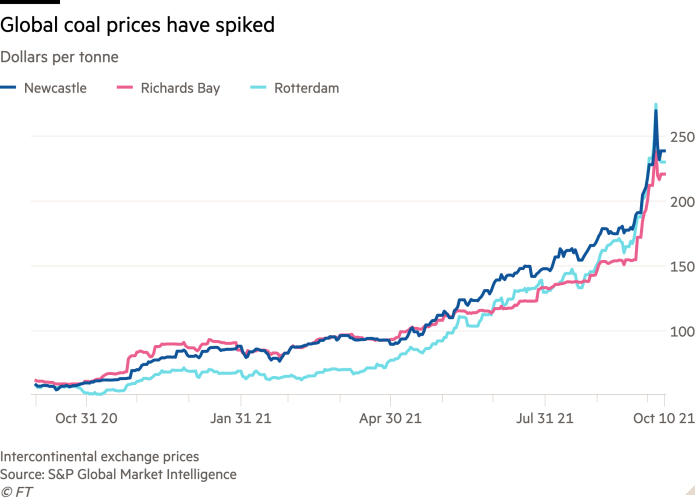Line chart of dollars per tonne showing global coal prices have spiked