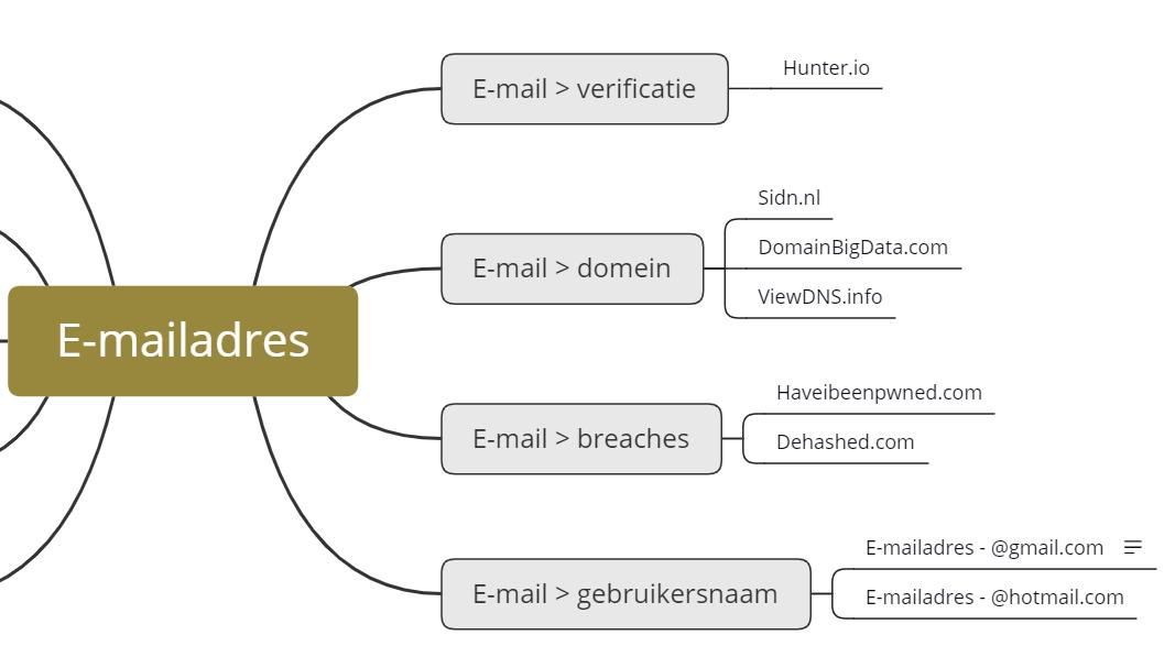 OSINT flowcharts subtopics