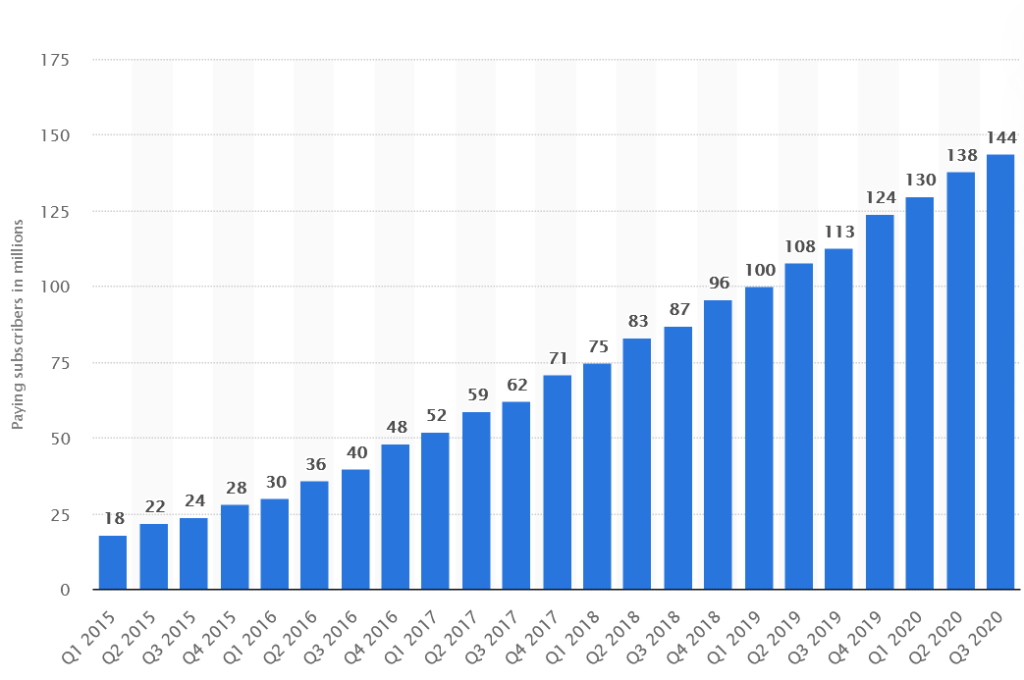 Spotify amount of users