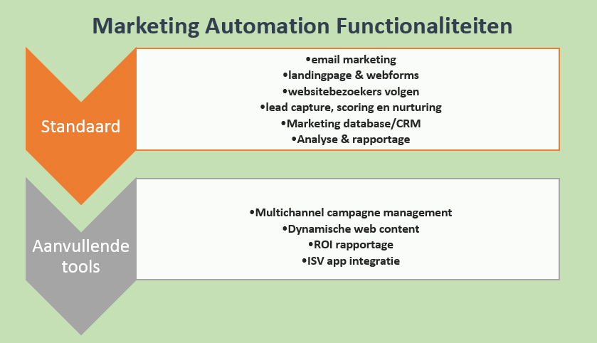 Marketing-automation-functionaliteiten