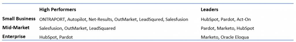 tabel aanbieders marketingsoftware