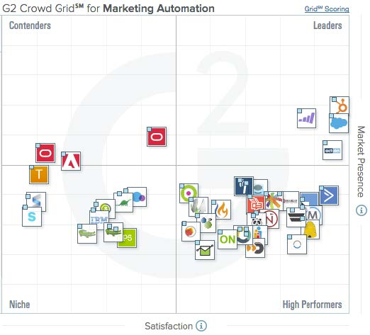 Marketing Automation Software spelers grid