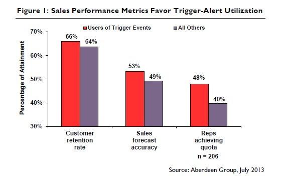 sales trigger 2