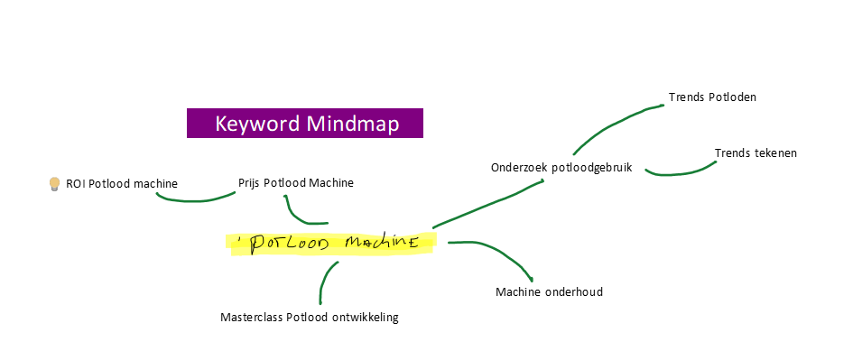 keyword mindmap b2b marketing one note