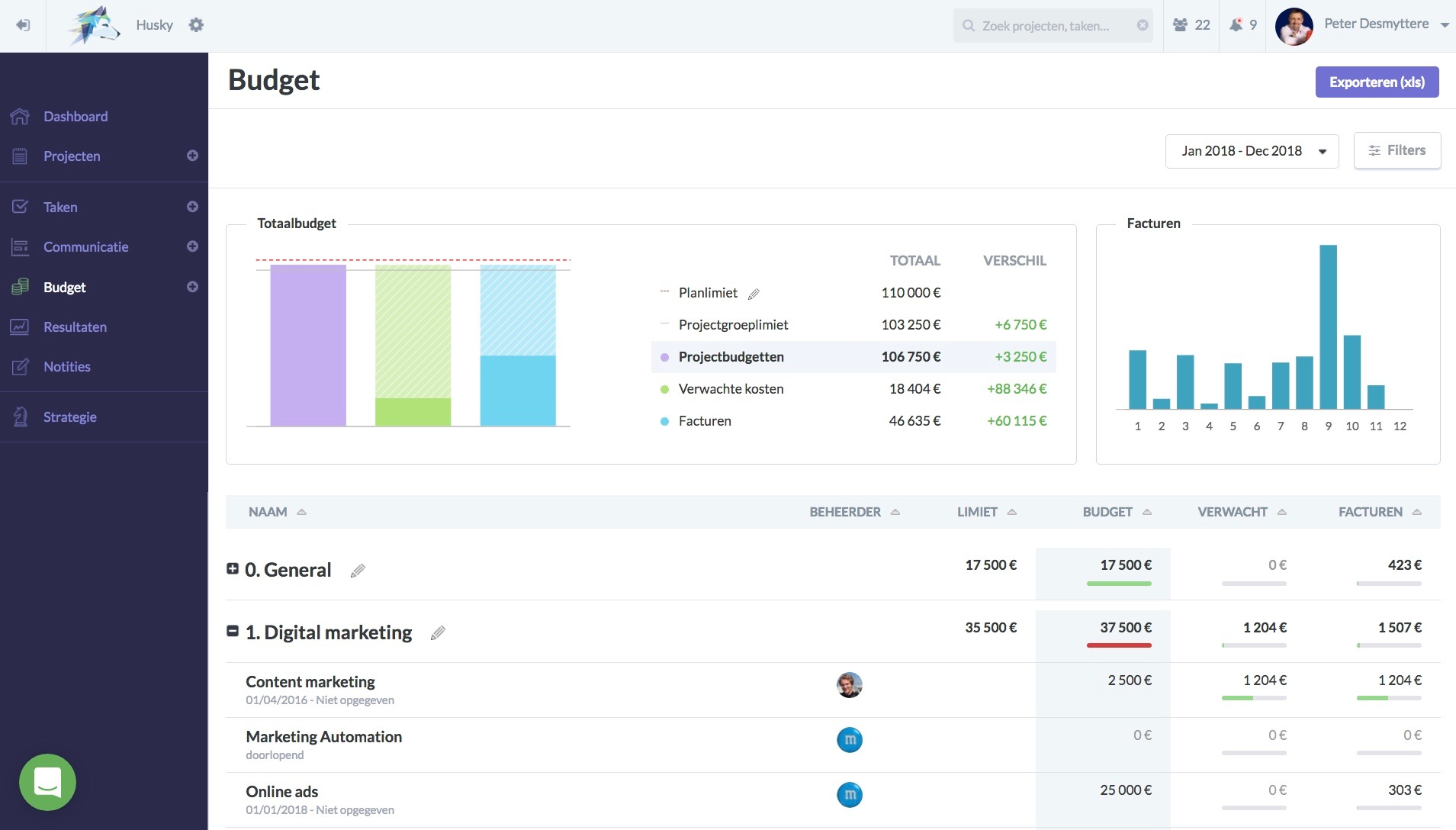 Budgetplan b2b marketing