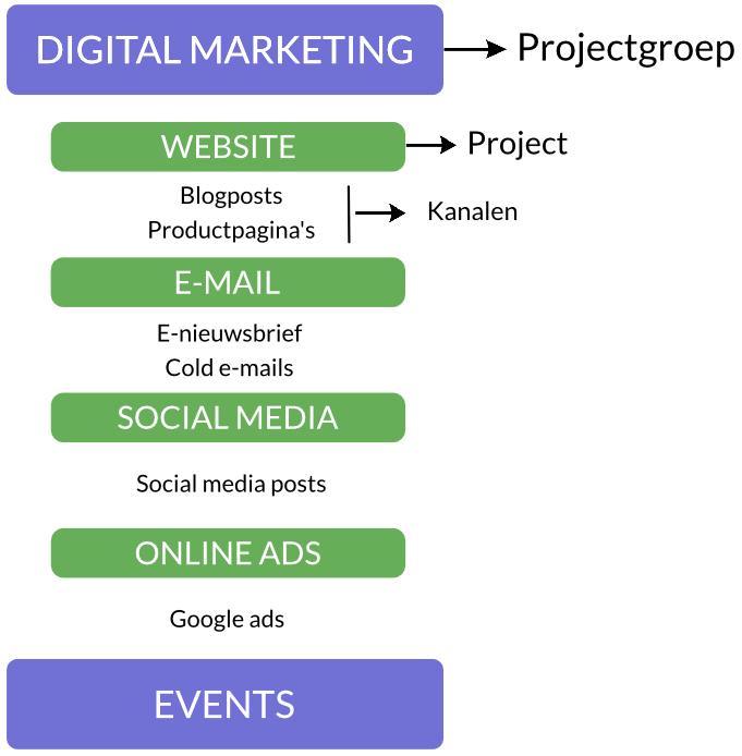 structuur communicatieplan