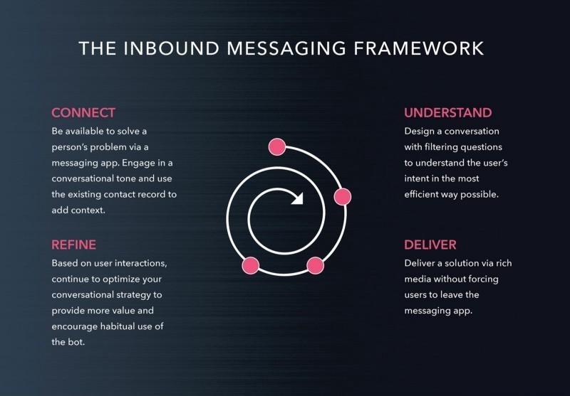 b2b inbound messaging framework