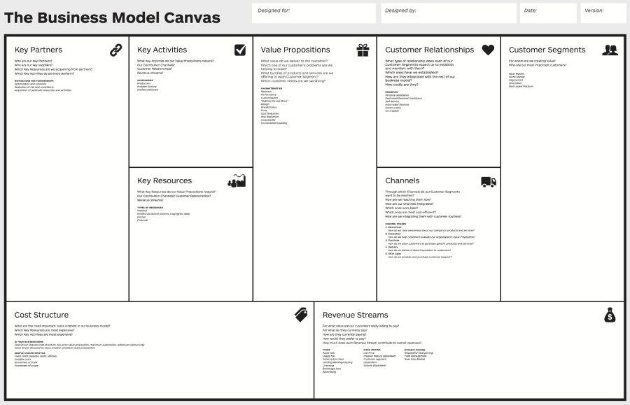 the business model canvas Alexander osterwalder