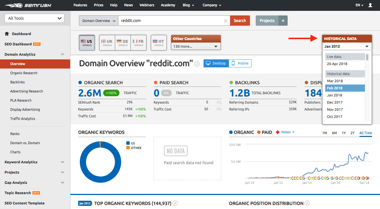 semrush data dashboard review