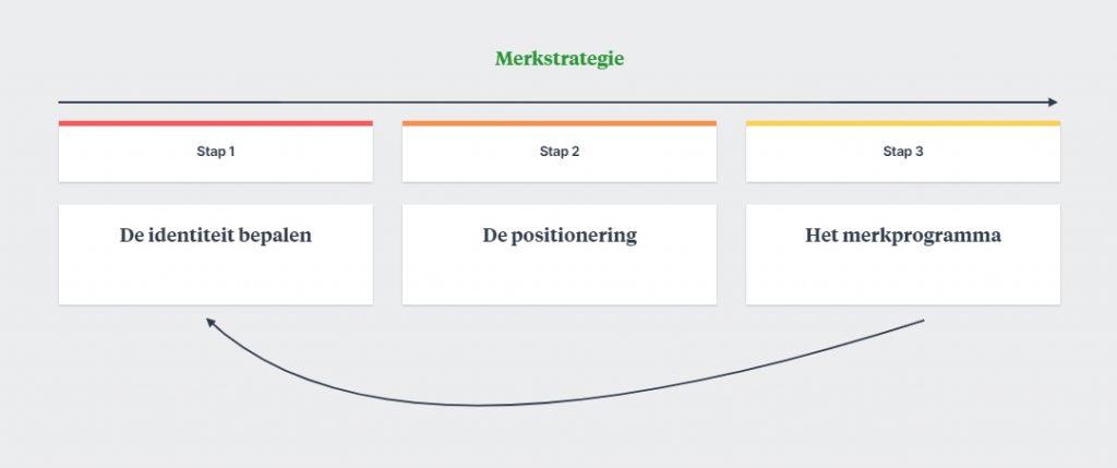 Merkstrategie stappenplan