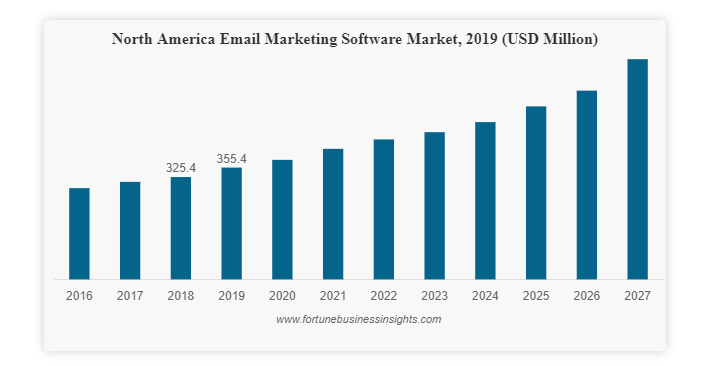 e-mail marketing software market