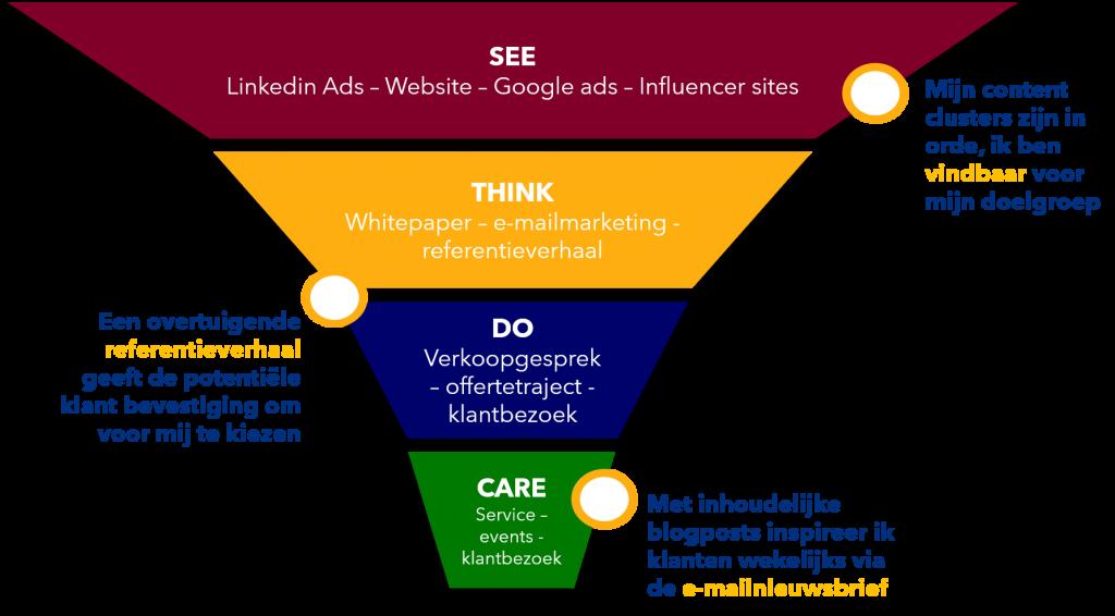 voordelen crm marketing en sales