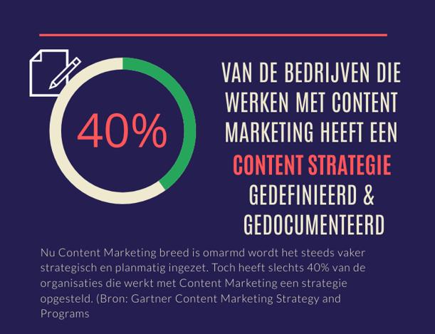 content marketing strategie laag