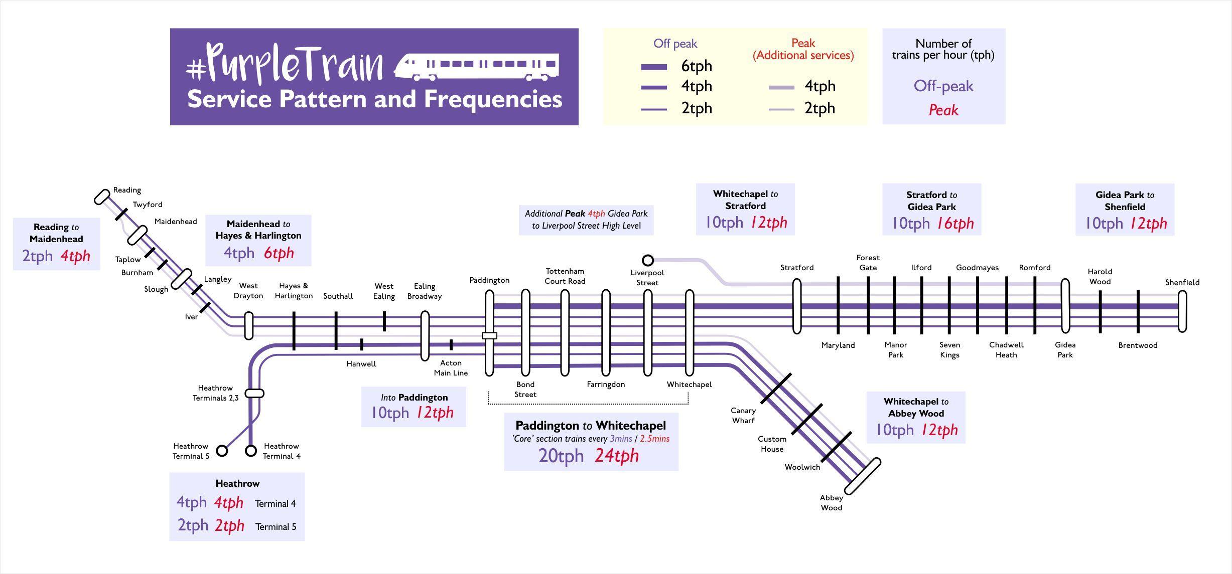 Purple train frequencies