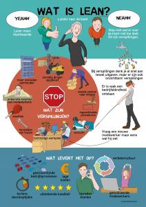 Lees meer over het artikel Infographic Lean