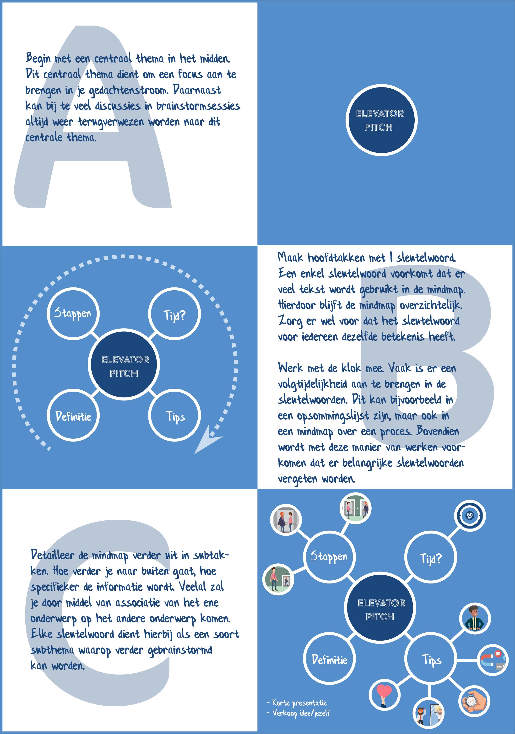 Hoe maak je een mindmap?