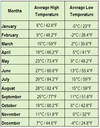 A table of average monthly Temperature in Dolomites