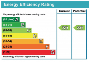 EPC Rating A to G
