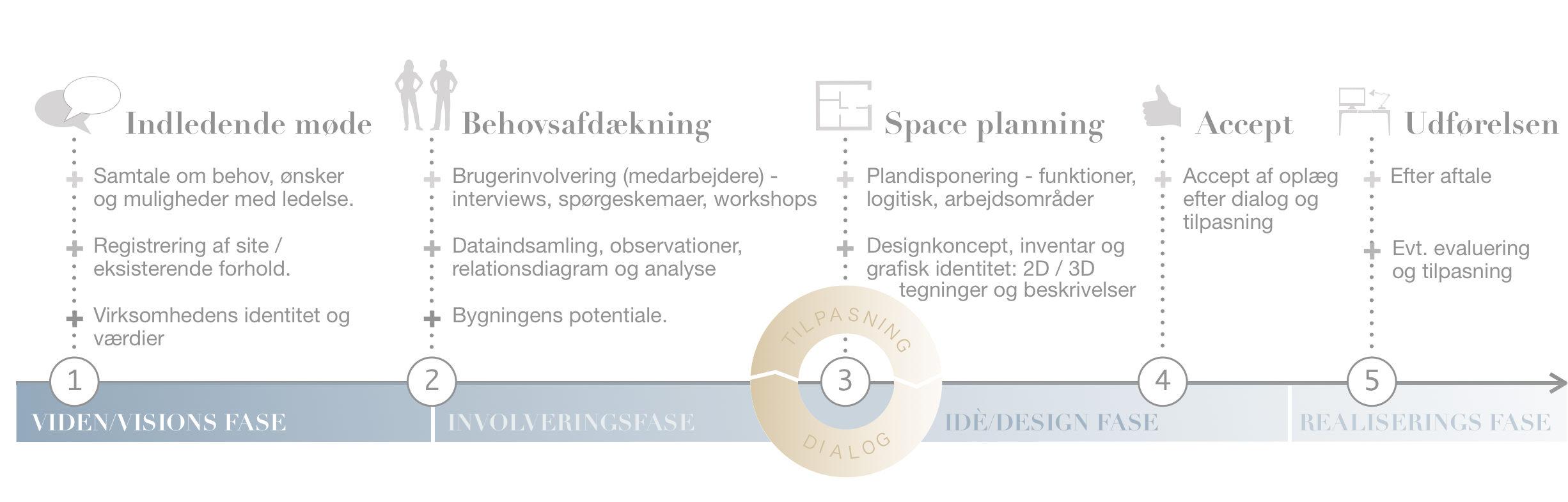 BORN Architect_Proces_Design&interiør_Space planning