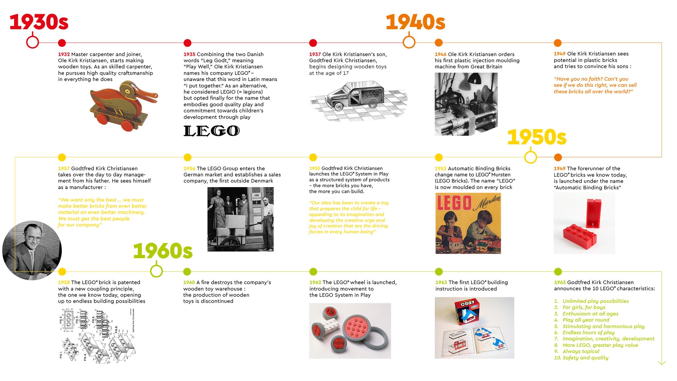 Lego historie 1930-1940