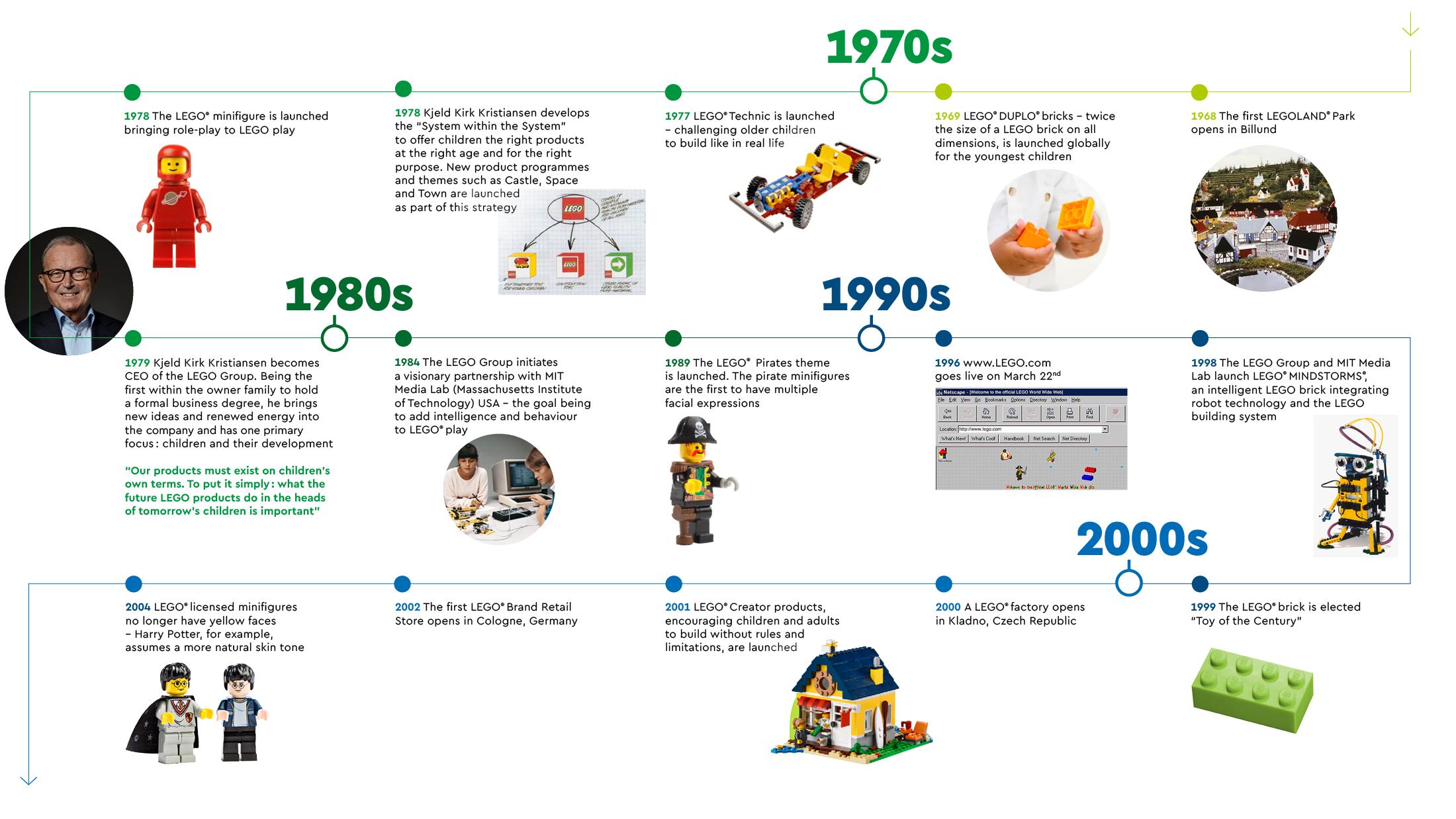 Lego historie 1970-2000