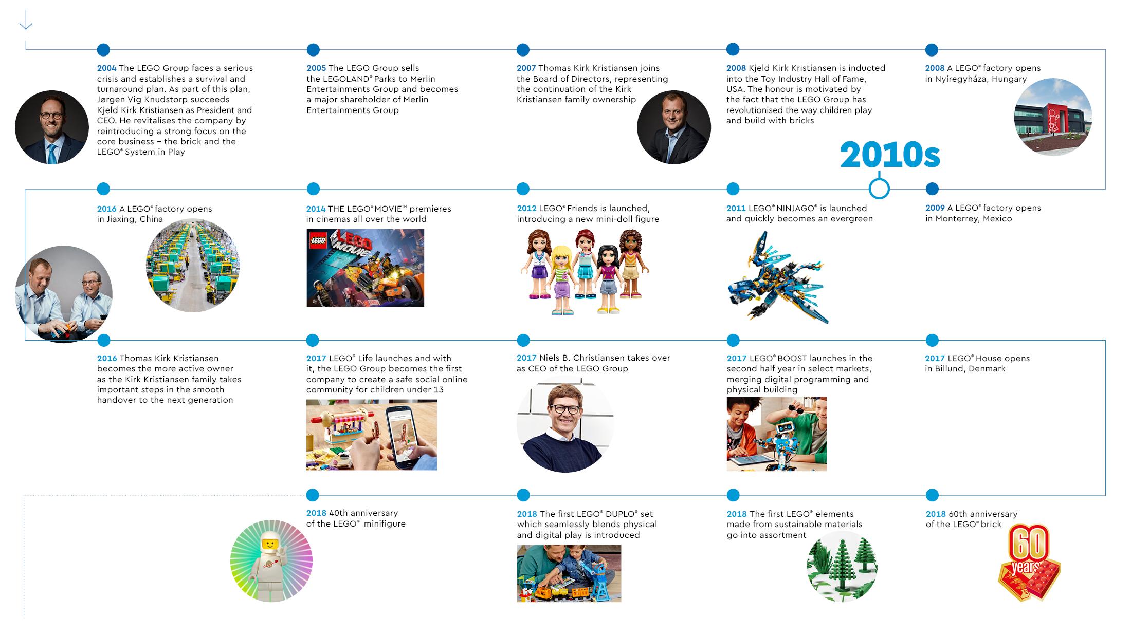 Lego historie 2010s