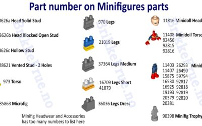 Hvordan identifisere minifigurer?