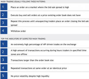 How to Tell Whether Crypto Exchange is Lying to You 102