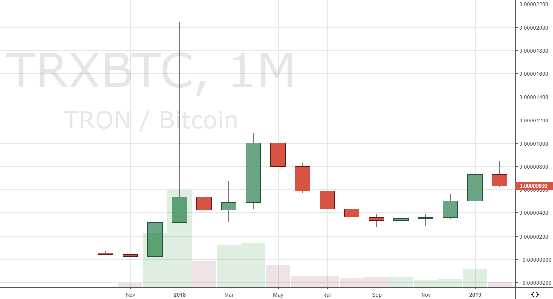 Markets Update: Altcoins Gain on BTC